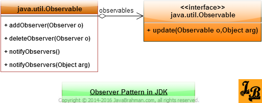 Observer and Observable in JDK Class Diagram