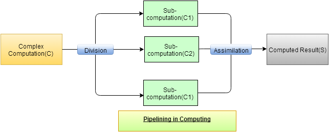 Pipelines in Computing and Software Engineering