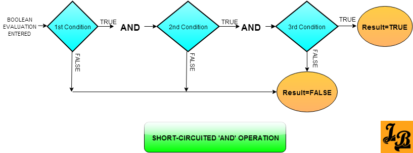 Short Circuited ORed Conditions evaluation