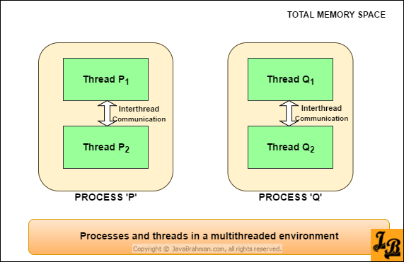 Processes, Threads and Multithreading