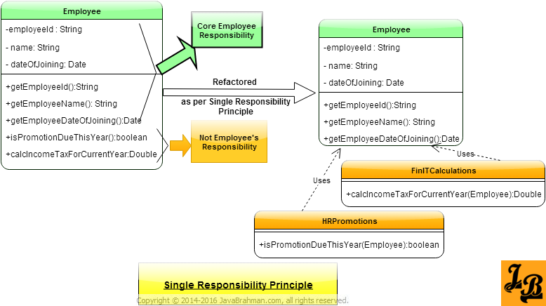 Single Responsibility Principle with Example in Java