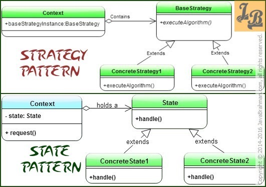 Strategy Design Pattern versus State Design Pattern