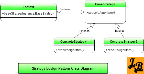 Strategy Design Pattern Class Diagram