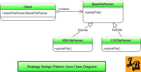 Strategy Design Pattern in Java Class Diagram