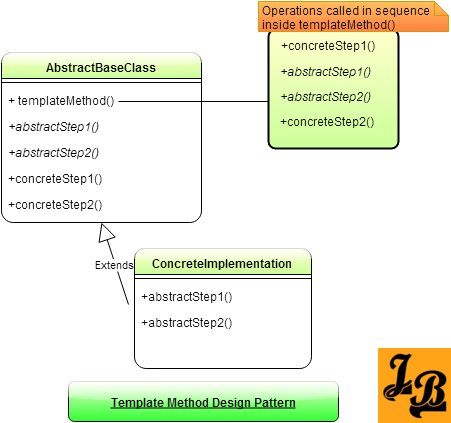 Template Method Pattern Class Diagram