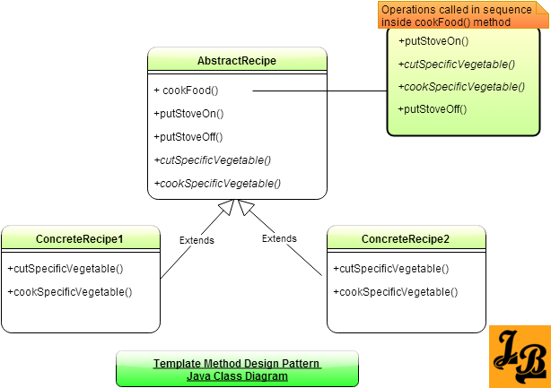 Template method design pattern in java for Java design document template