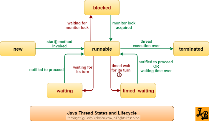 6 Thread States in Java and Thread Life Cycle